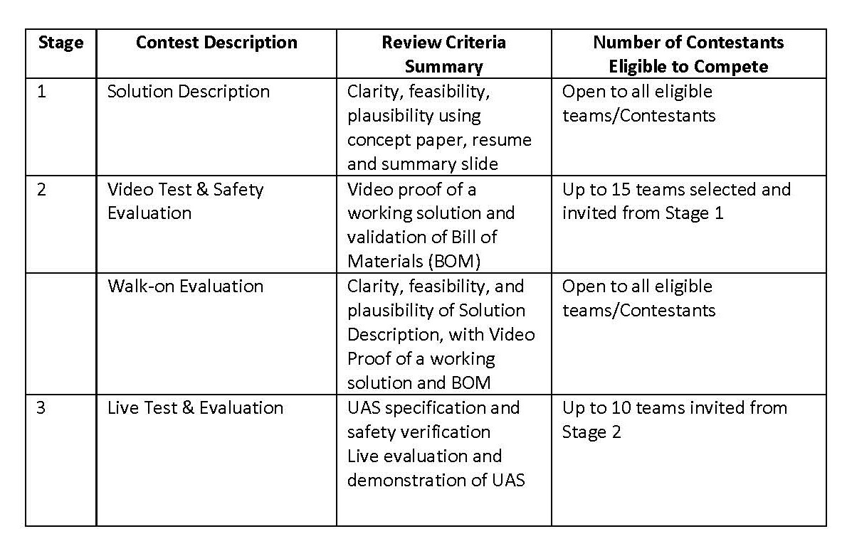 Table providing overview of challenge stages. If you are having trouble reading this table, please see the Official Rules document linked in the Rules section of this listing for details.