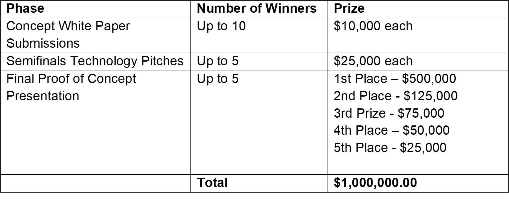 Prize Structure - Breakdown
